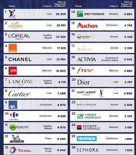 Quelle est la marque la plus connue au monde?